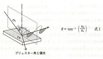 n1は空気の屈折率、n2は反射物の屈折率