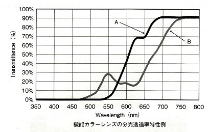 AレンズとBレンズの分光透過率。Bでは緑の550nmの特性が30%残っている