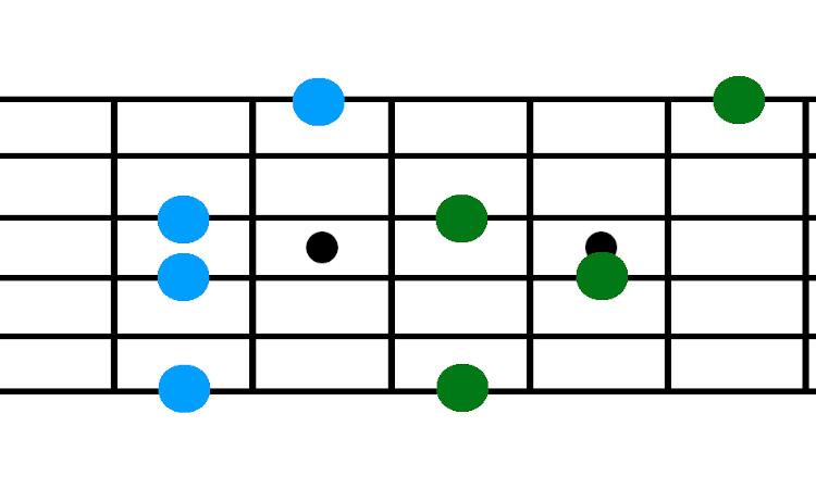 Gehörbildung für Gitarristen - Septimen