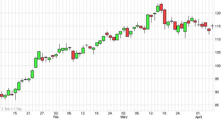 Was ist Trading ? Chart mit Chart Kerzen als Beispiel