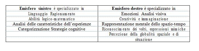 Lateralizzazione somatica_Roberto Carlo Russo CSPPNI