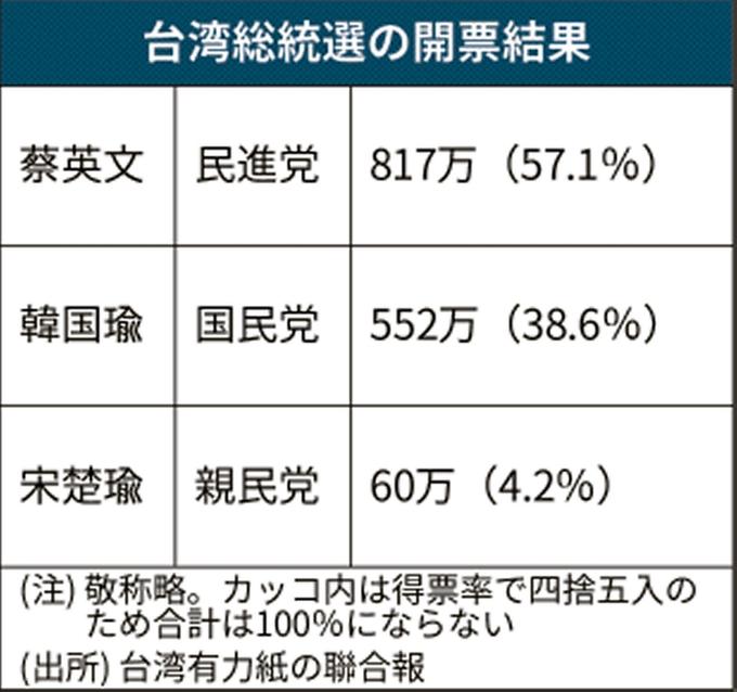 選挙結果 蔡英文総統の圧勝による再選が確定