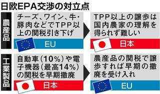 日欧EPA交渉の対立点