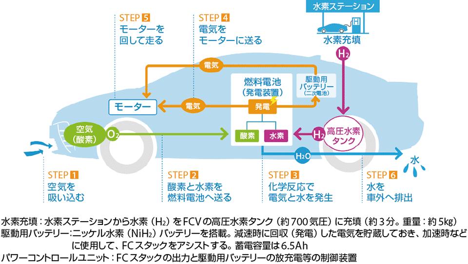 燃料電池車の水素エネルギーの仕組み