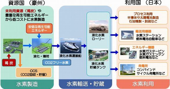水素は多くの産業で利用される