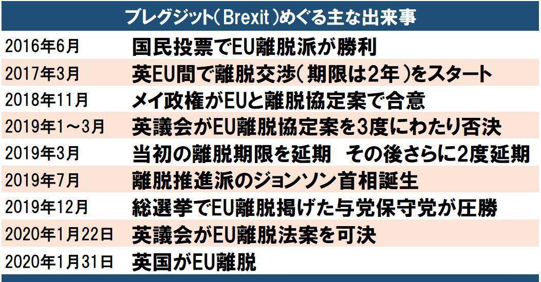 EU離脱 国民投票賛成から3年半の英国国民及び議会の混迷