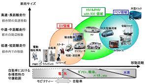 グリーン成長戦略 自動車産業の将来