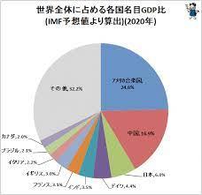 米中2強の狭間で厳しい選択を迫られる日本