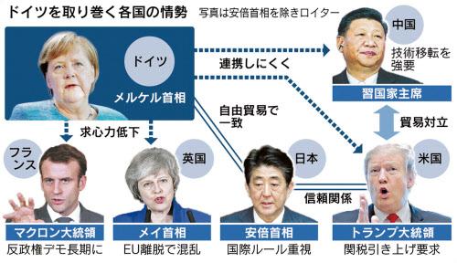 独と日本 米国・中国・英国・仏の関係