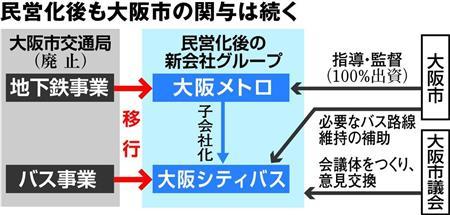 大阪シテイバスは赤字運営につき大阪市が補填し議会と共に運営に携わる。