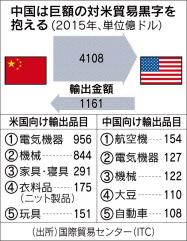 中國は巨額の貿易黒字を抱える