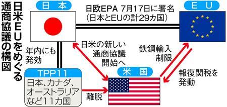 日本・EUとTPP離脱の米国との関係