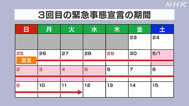 3回目の緊急事態宣言 4都府県に発出 4月25日~
