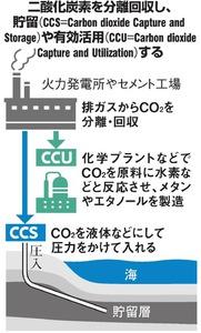 二酸化炭素分離回収し、貯留や有効活用