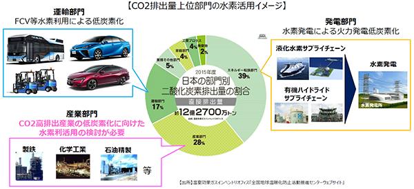 水素エネルギー先進国日本 官民一体で実用化に!