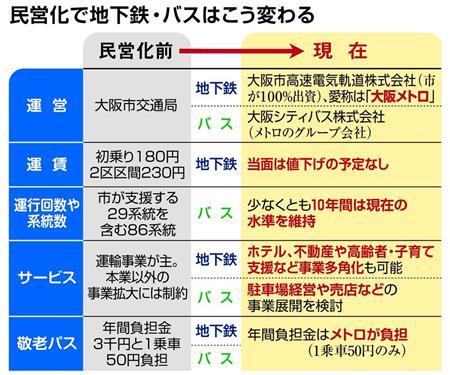 事業運営は民営化(大阪メトロ)で変わります。