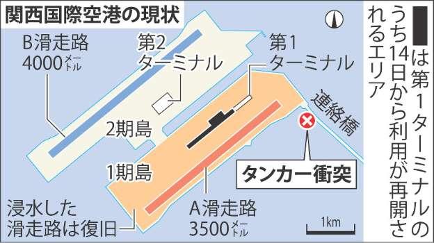 第一・第二滑走路とターミナル連絡橋の事故