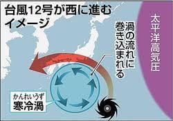 寒冷渦に引き込まれる台風の進路。