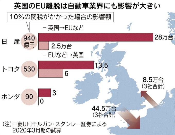 英国の日本車の製造とEU圏からの移動車両