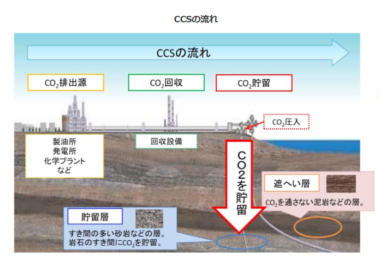 水素精製プラントで排出されるCO2を回収して泥がん層の下へ貯留(閉じ込める)する