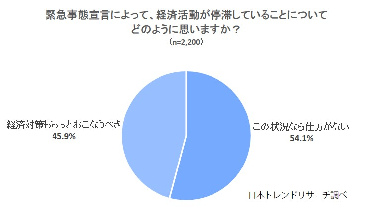 日本はコロナ対策と社会・経済活動を急ぐ