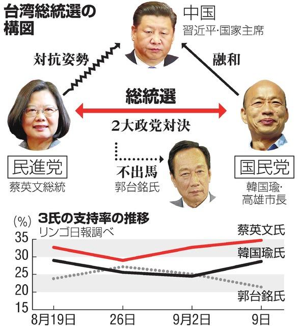 台湾総統選挙の国民の判断が香港デモで大きく変わる