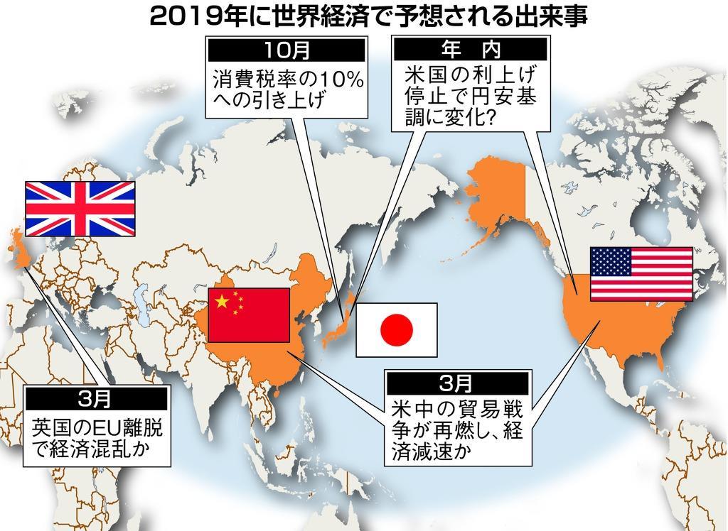 2019年度 世界で起こっている世界経済の混迷