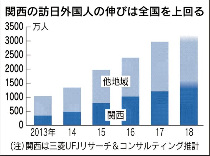 関西の訪日観光客の伸びが全国を上回る