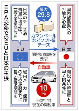 EPA交渉で日本とEUの主張