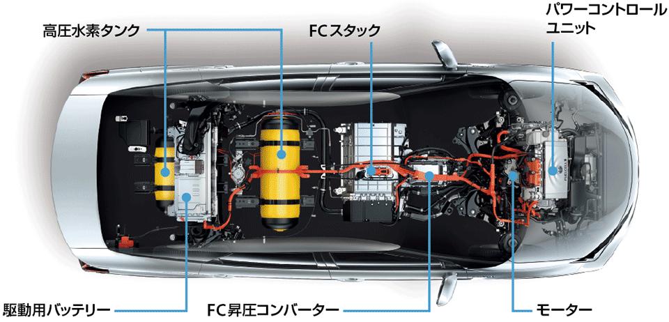 燃料電池車の配置システム