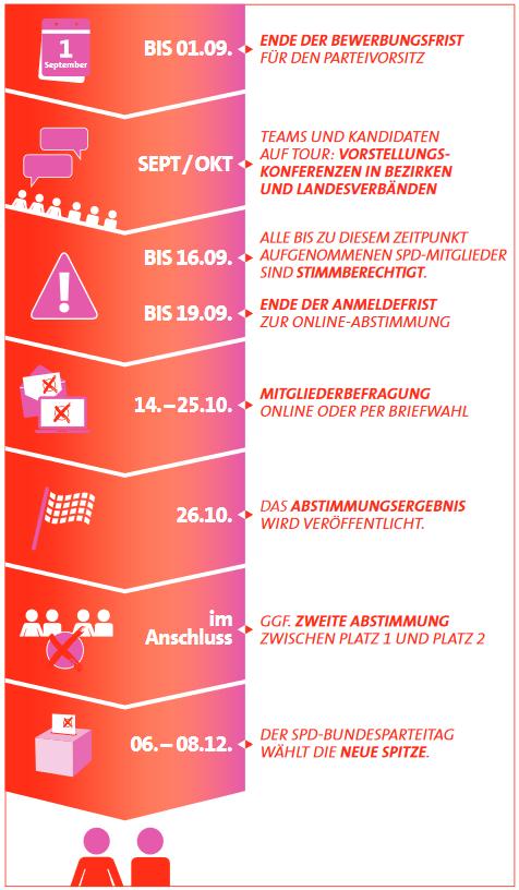 Quelle: https://www.vorwaerts.de/system/files/vorwaerts_3_2019.pdf [22.08.19]