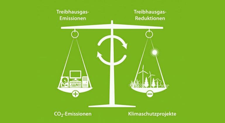 Klimaneutralität für Österreich
