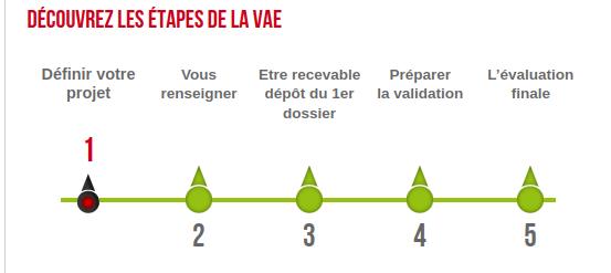 Source : site http://www.vae.gouv.fr