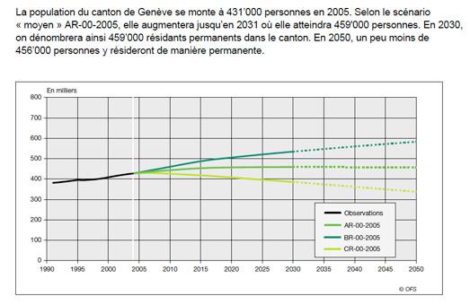 Statistiques gen ve vue depuis neuch tel ofs cest - Office cantonale de la population geneve ...