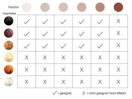 Haarentfernung Haut- und Haartypen