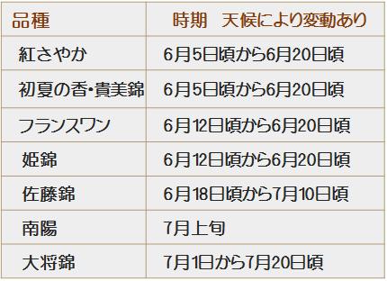 さくらんぼ狩りの品種カレンダー