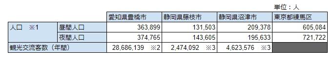 今回宿泊した各地と、筆者の住む東京都練馬区の人口をさっくりと比較したもの。クリックで元データとなるスプレッドシートおよび出典が確認できます。