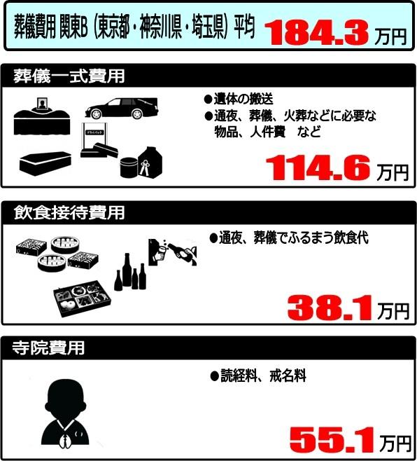 葬儀費用関東B地区平均
