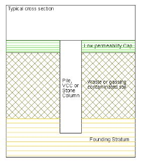 Opening a pathway for ground gas upward between contaminated land and the surface