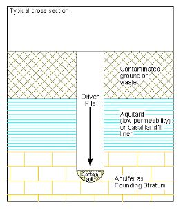 Pushing contaminated material downward through an aquitard into an aquifer