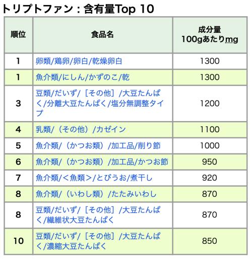 文部科学省 食品成分データベースよりトリプトファン含有量トップ10の食品リスト
