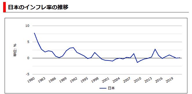 40年間給与水準が変わらない国、日本