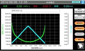 ボディクリームの測定例②