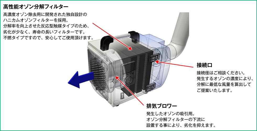 オゾン分解装置構造アイキャッチ