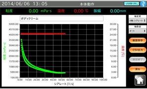 ボディクリームの測定例①