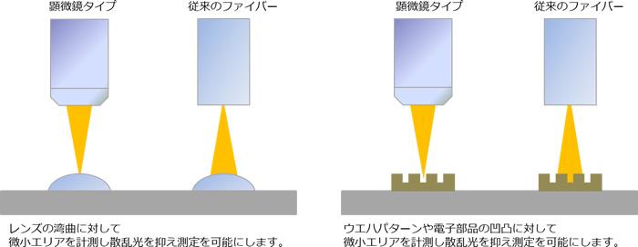 顕微分光説明イラスト