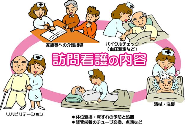 訪問看護の看護師スキル