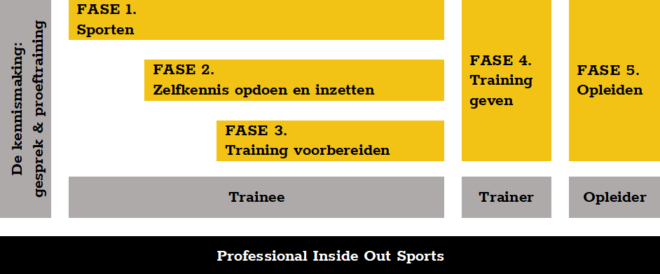Werkwijze Inside Out Sports