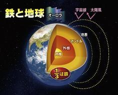スタジオパーク 「すべては鉄から始まった~137億年の宇宙誌~」この鉄が地磁気を生み出している。(コンパス)
