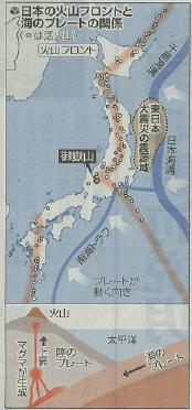 火山列島の火山フロント2014/10/3読売新聞